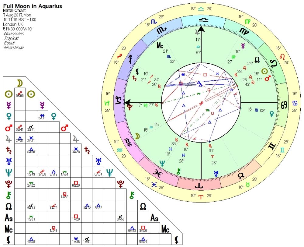 Full Moon Eclipse in Aquarius