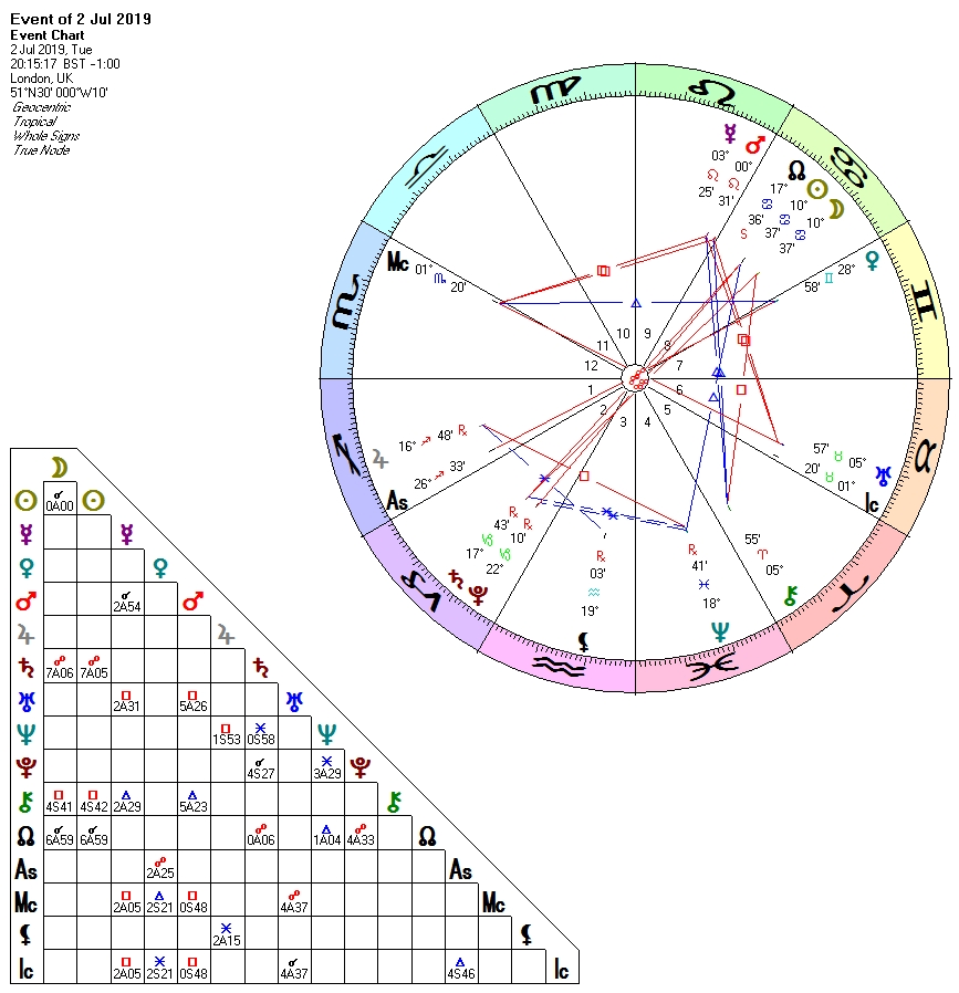 New Moon Eclipse in Cancer