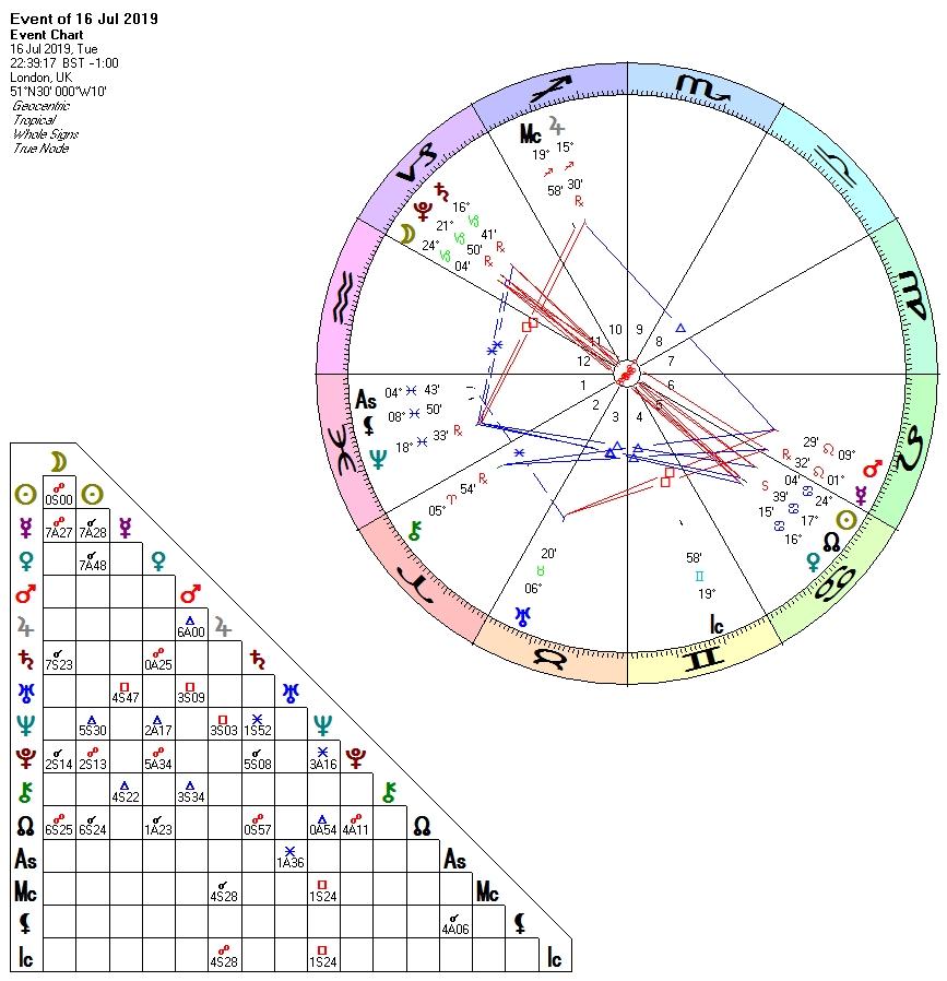 Full Moon in Capricorn July 16th 2019